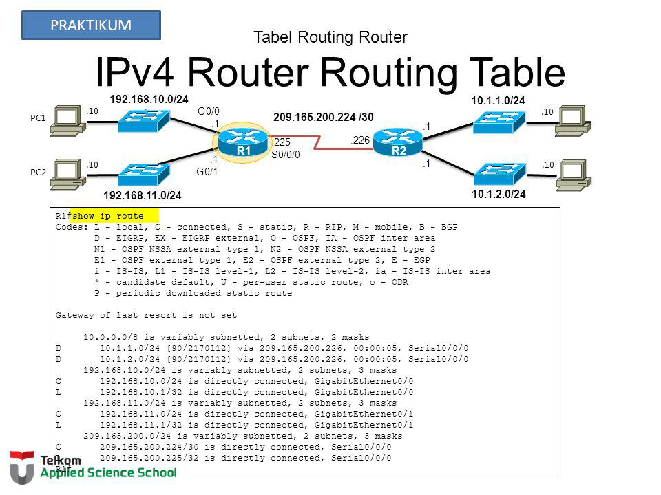Tabel Routing Router IPv4 Router Routing Table
