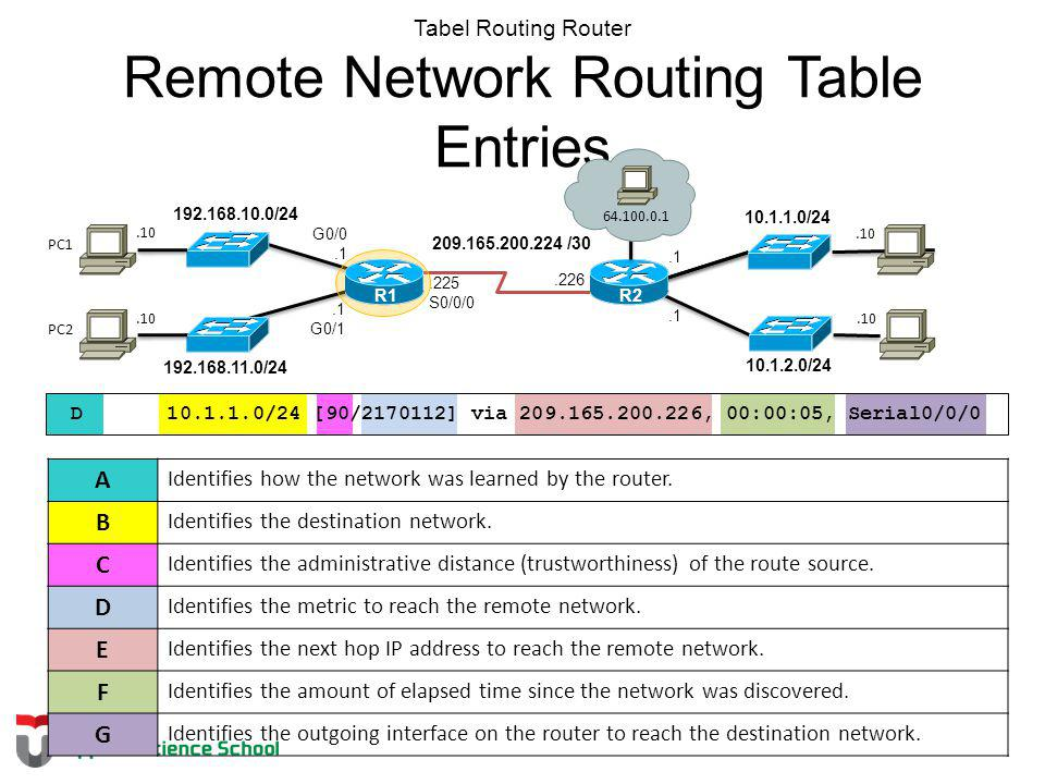 Tabel Routing Router Remote Network Routing Table Entries
