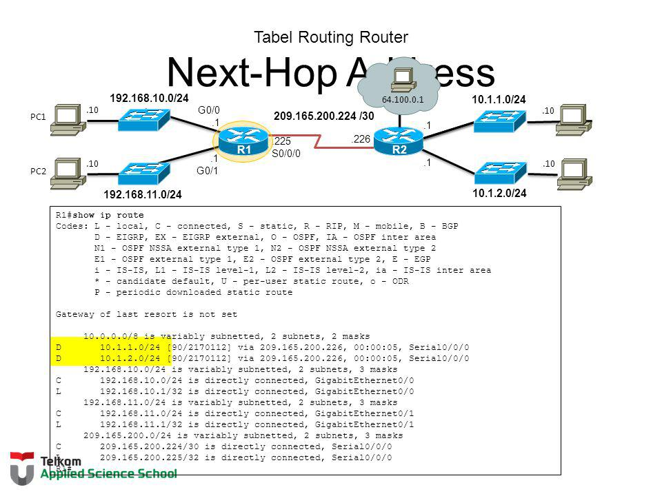 Tabel Routing Router Next-Hop Address
