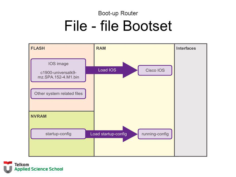 Boot-up Router File - file Bootset