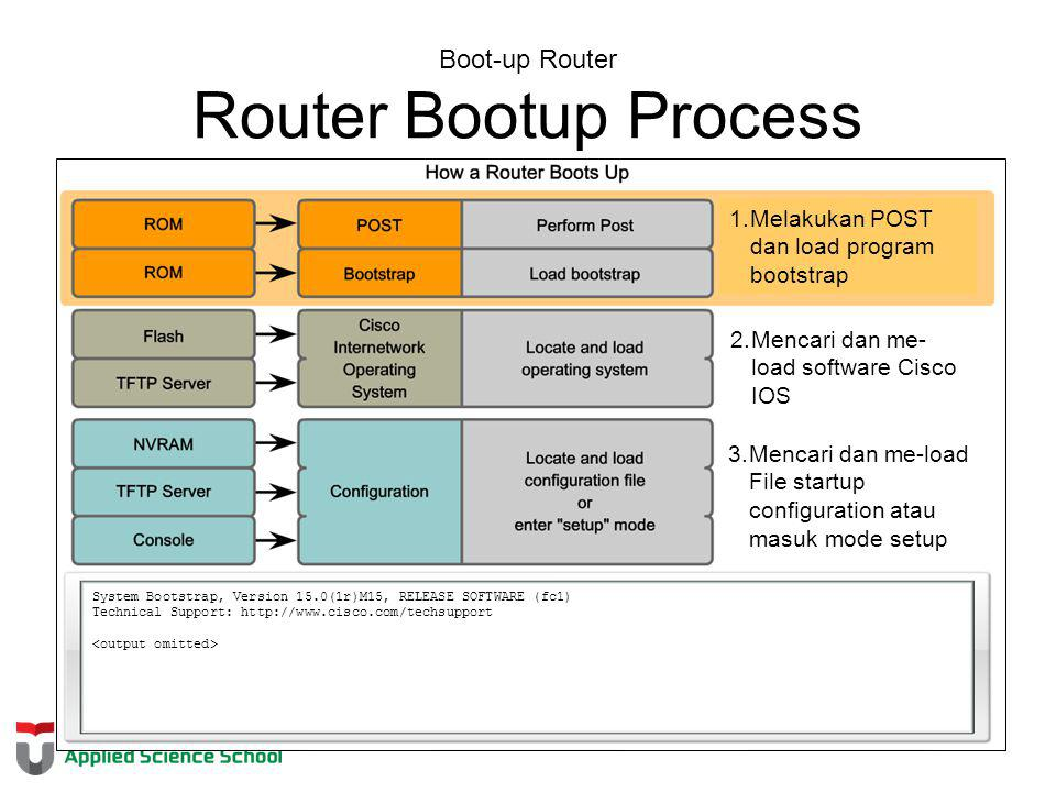 Boot-up Router Router Bootup Process