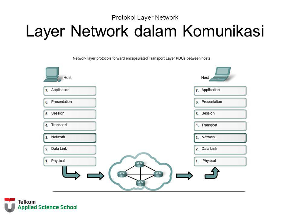 Protokol Layer Network Layer Network dalam Komunikasi