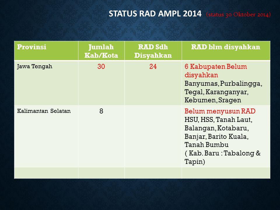 STATUS RAD AMPL 2014 (status 30 Oktober 2014)