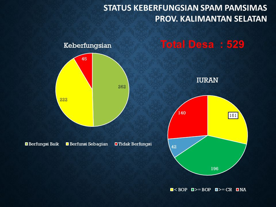 Total Desa : 529 STATUS KEBERFUNGSIAN SPAM PAMSIMAS