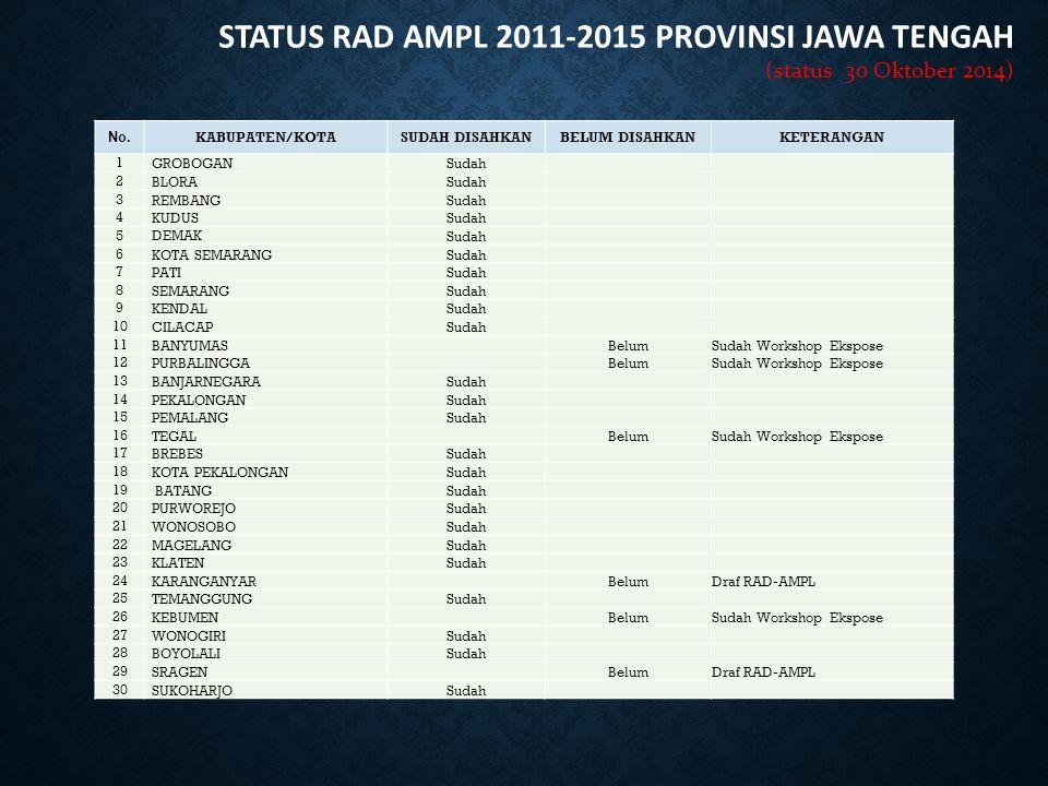 STATUS RAD AMPL 2011-2015 PROVINSI JAWA TENGAH