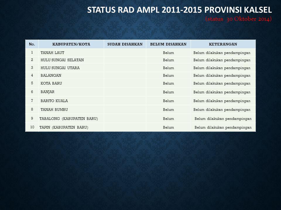 STATUS RAD AMPL 2011-2015 PROVINSI KALSEL