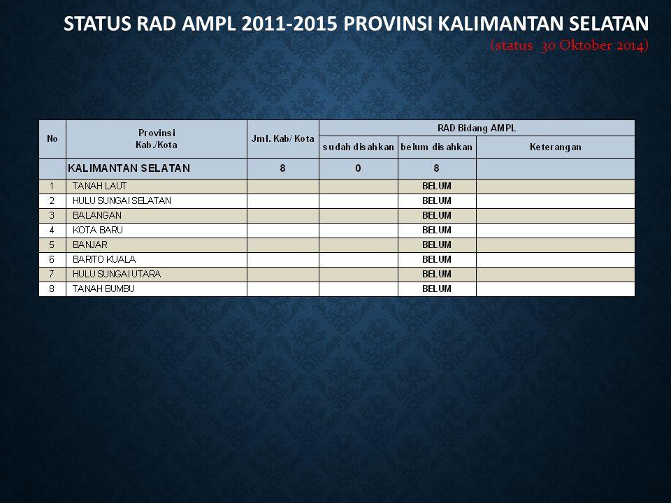 STATUS RAD AMPL 2011-2015 PROVINSI KALIMANTAN SELATAN