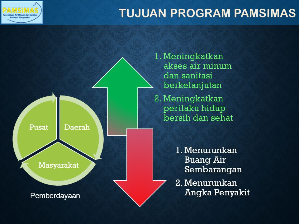 TUJUAN PROGRAM PAMSIMAS