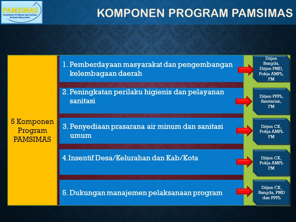 KOMPONEN PROGRAM PAMSIMAS