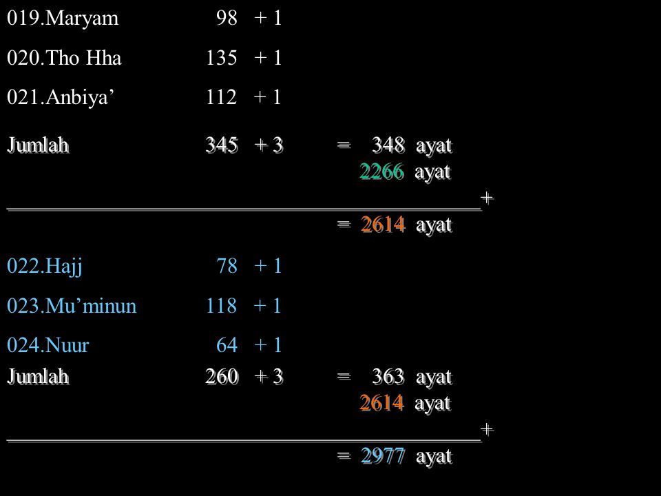 019.Maryam 98 + 1 020.Tho Hha 135 + 1. 021.Anbiya' 112 + 1. Jumlah 345 + 3 = 348 ayat.