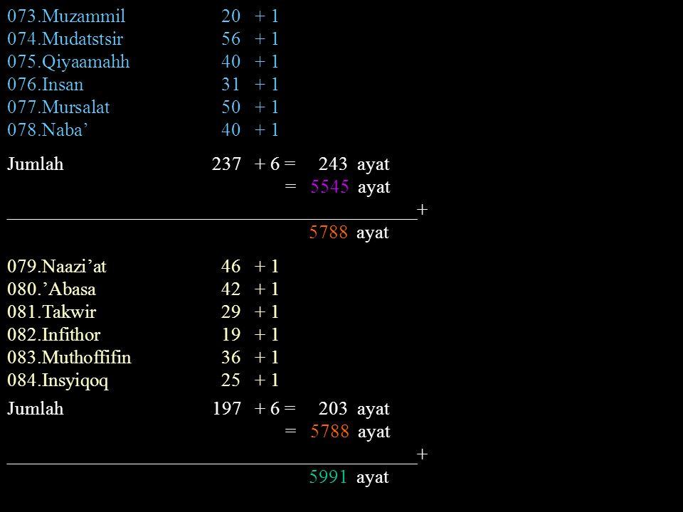 073.Muzammil 20 + 1 074.Mudatstsir 56 + 1. 075.Qiyaamahh 40 + 1. 076.Insan 31 + 1.