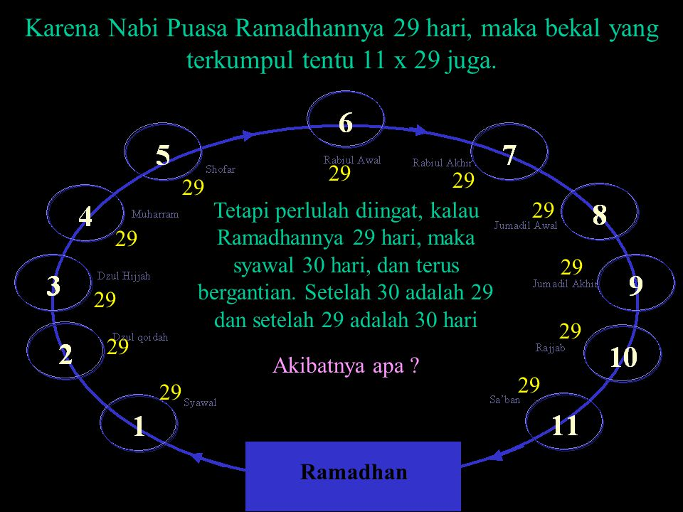 Karena Nabi Puasa Ramadhannya 29 hari, maka bekal yang terkumpul tentu 11 x 29 juga.