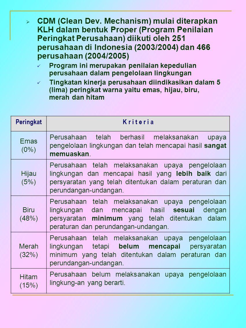 CDM (Clean Dev. Mechanism) mulai diterapkan KLH dalam bentuk Proper (Program Penilaian Peringkat Perusahaan) diikuti oleh 251 perusahaan di Indonesia (2003/2004) dan 466 perusahaan (2004/2005)
