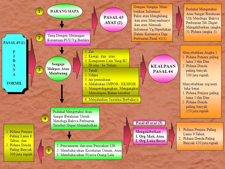1 PASAL 43 AYAT (2) 2 KEALPAAN PASAL 44 3 4 5