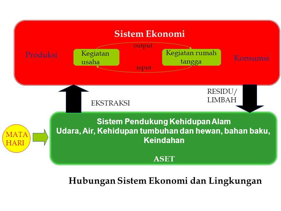 Hubungan Sistem Ekonomi dan Lingkungan