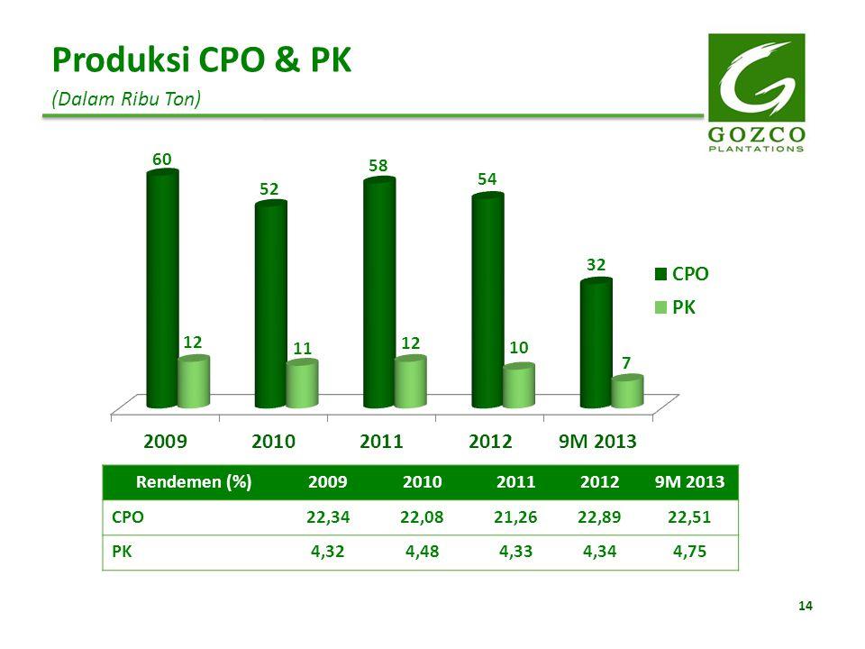 Produksi CPO & PK (Dalam Ribu Ton) Rendemen (%) 2009 2010 2011 2012