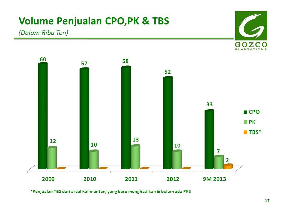 Volume Penjualan CPO,PK & TBS