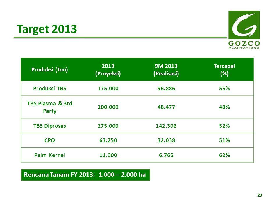 Target 2013 Rencana Tanam FY 2013: 1.000 – 2.000 ha Produksi (Ton)