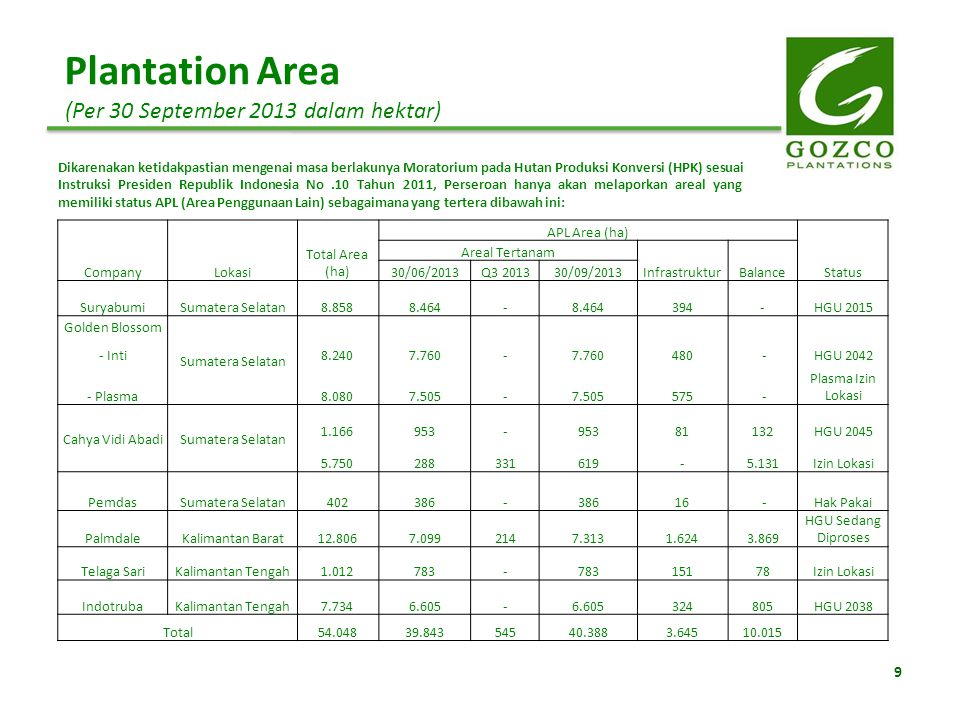 Plantation Area (Per 30 September 2013 dalam hektar)