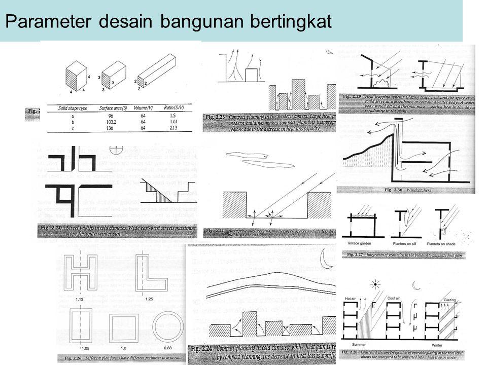 Parameter desain bangunan bertingkat