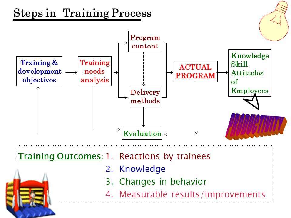 PRODUCTIVITY Steps in Training Process
