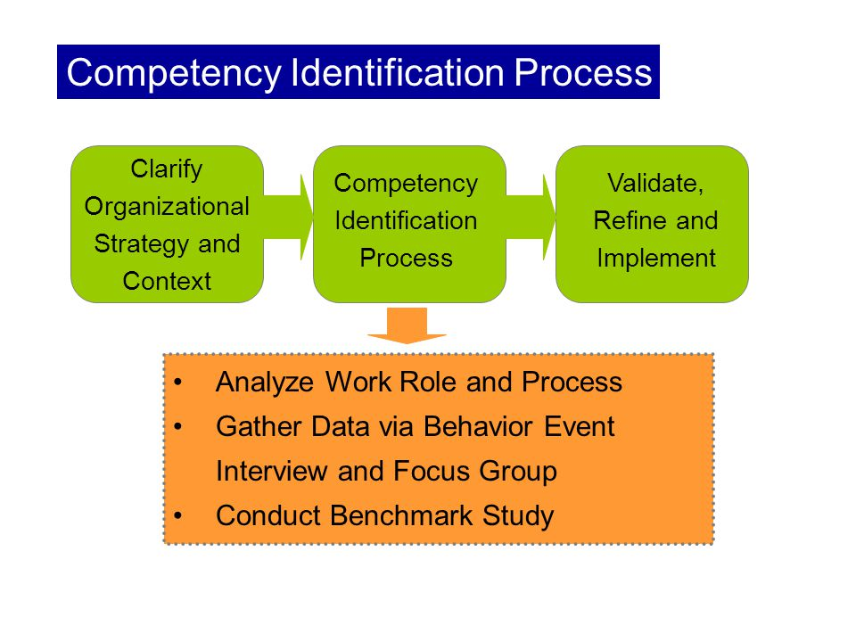 Competency Identification Process