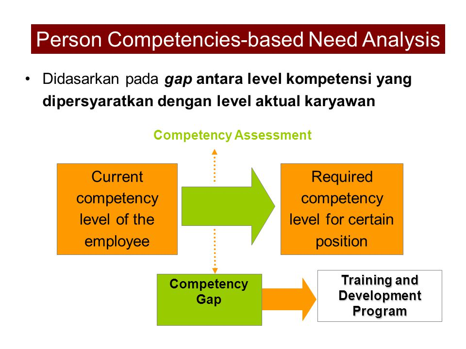 Competency Assessment Training and Development Program