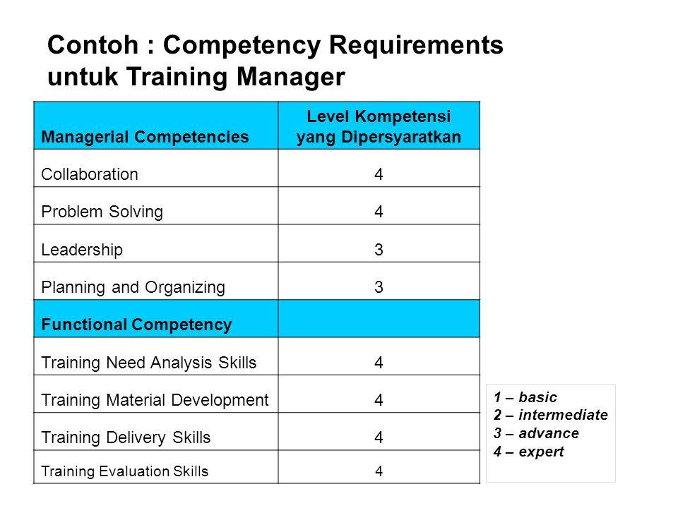 Level Kompetensi yang Dipersyaratkan