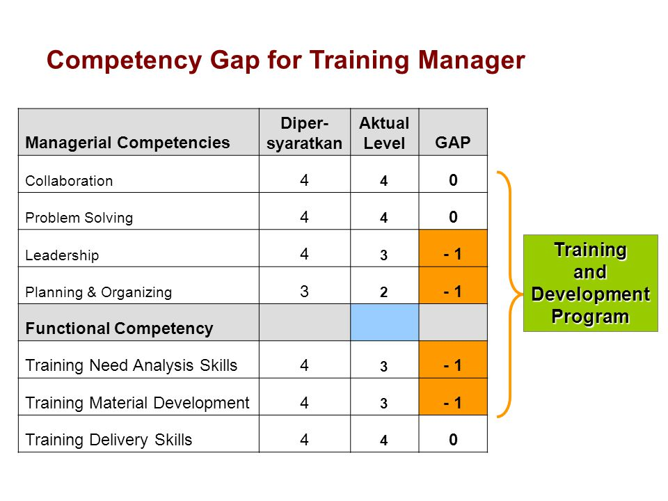 Competency Gap for Training Manager