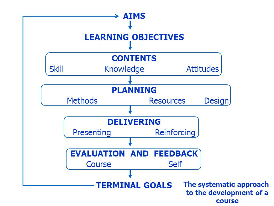EVALUATION AND FEEDBACK The systematic approach