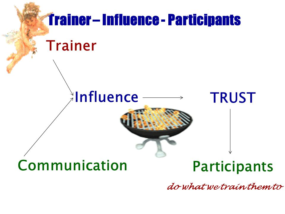 Trainer – Influence - Participants