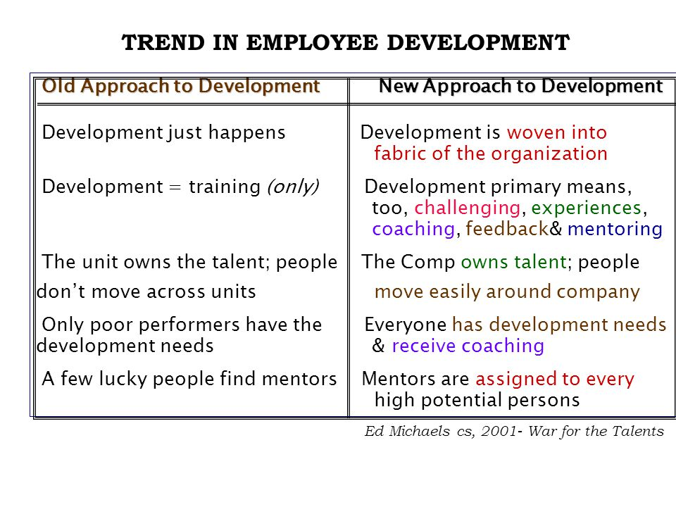 TREND IN EMPLOYEE DEVELOPMENT