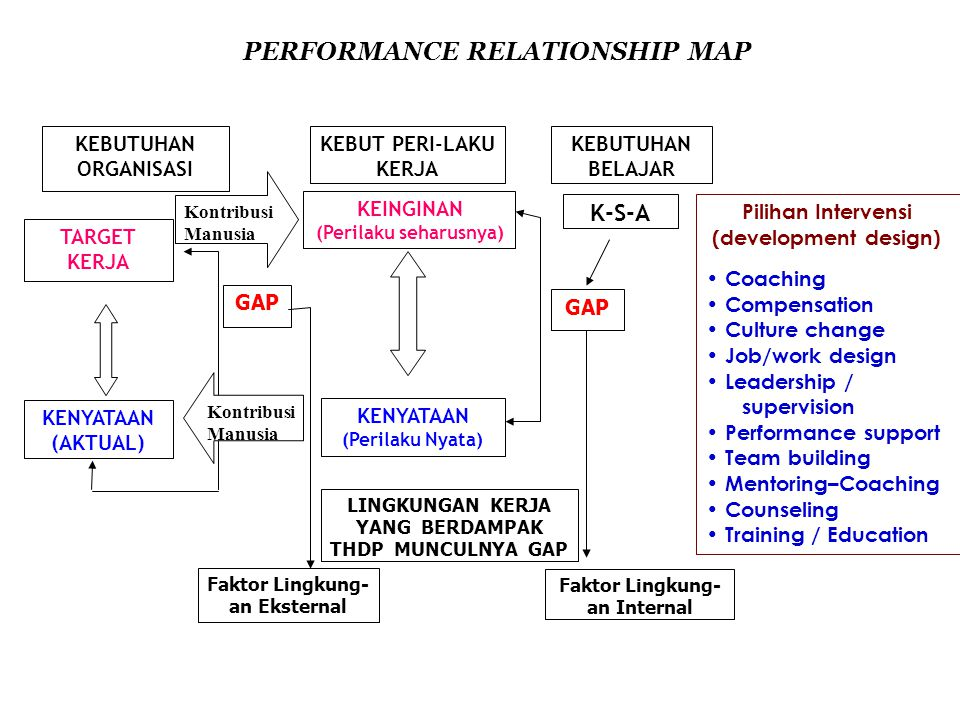 PERFORMANCE RELATIONSHIP MAP