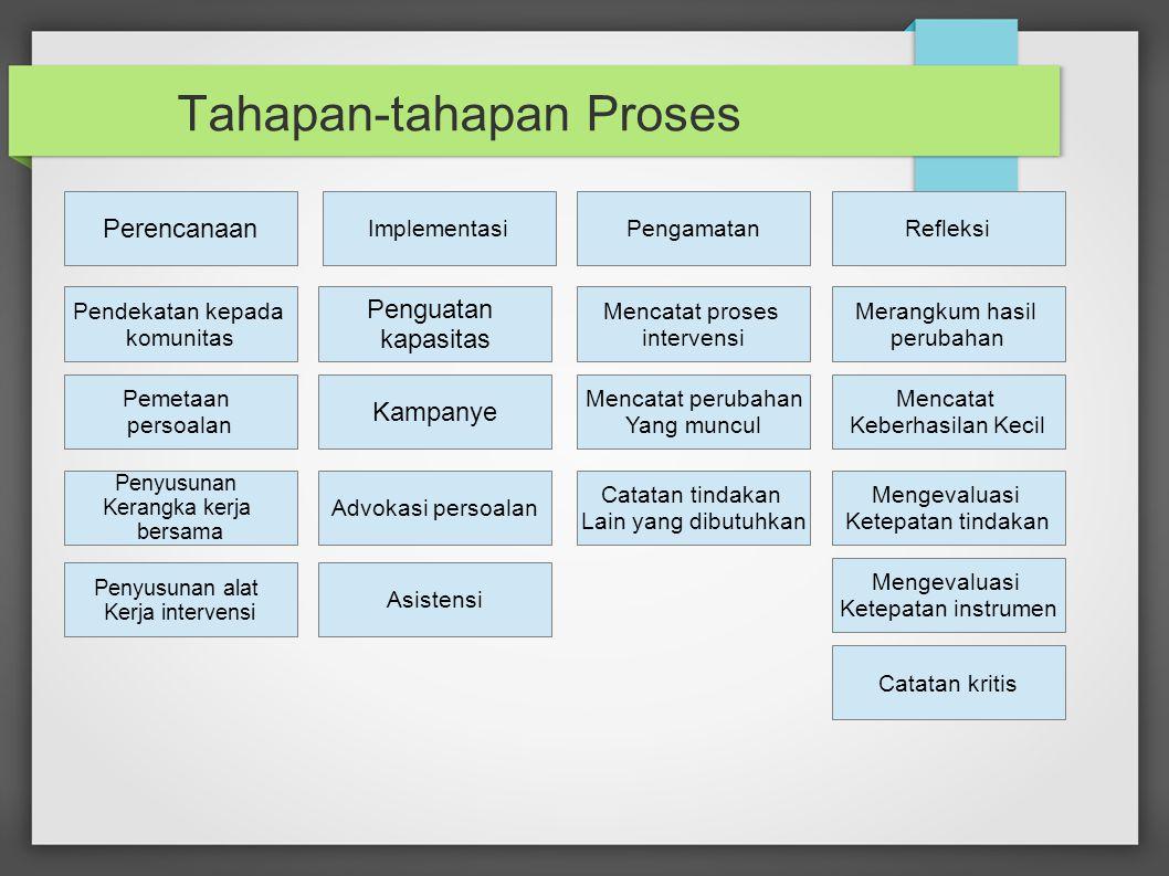 Tahapan-tahapan Proses