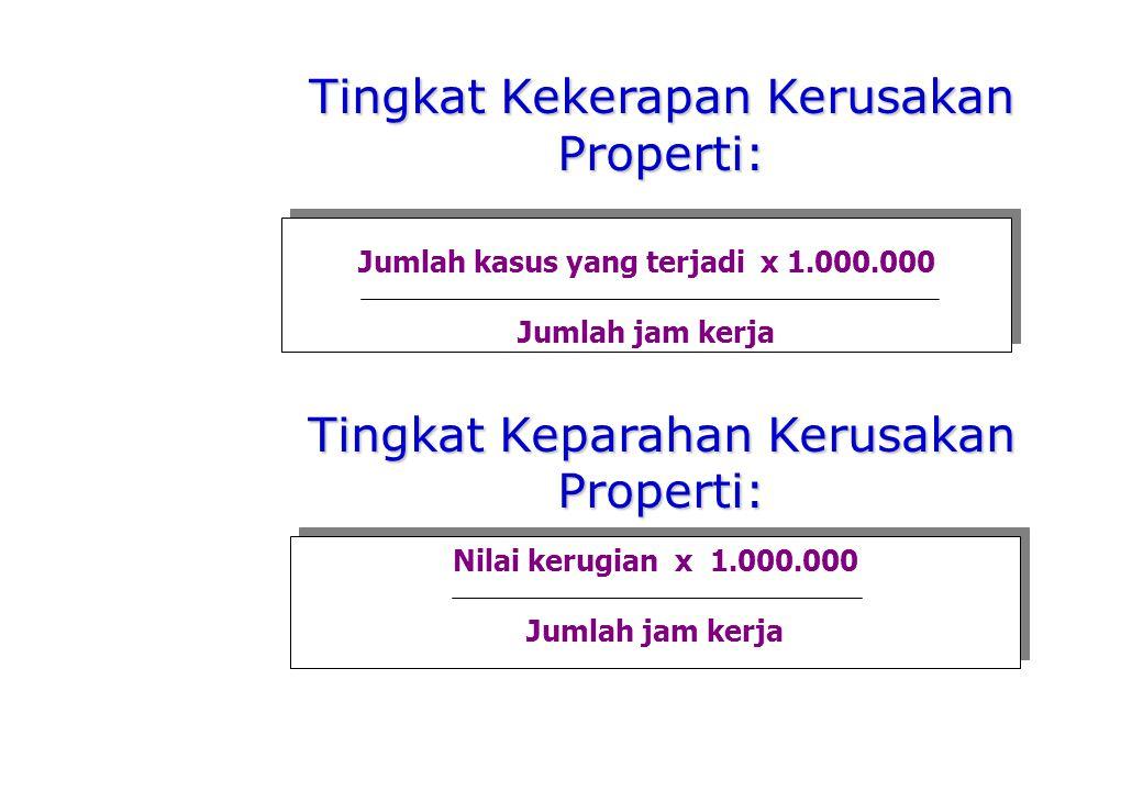 Jumlah kasus yang terjadi x 1.000.000