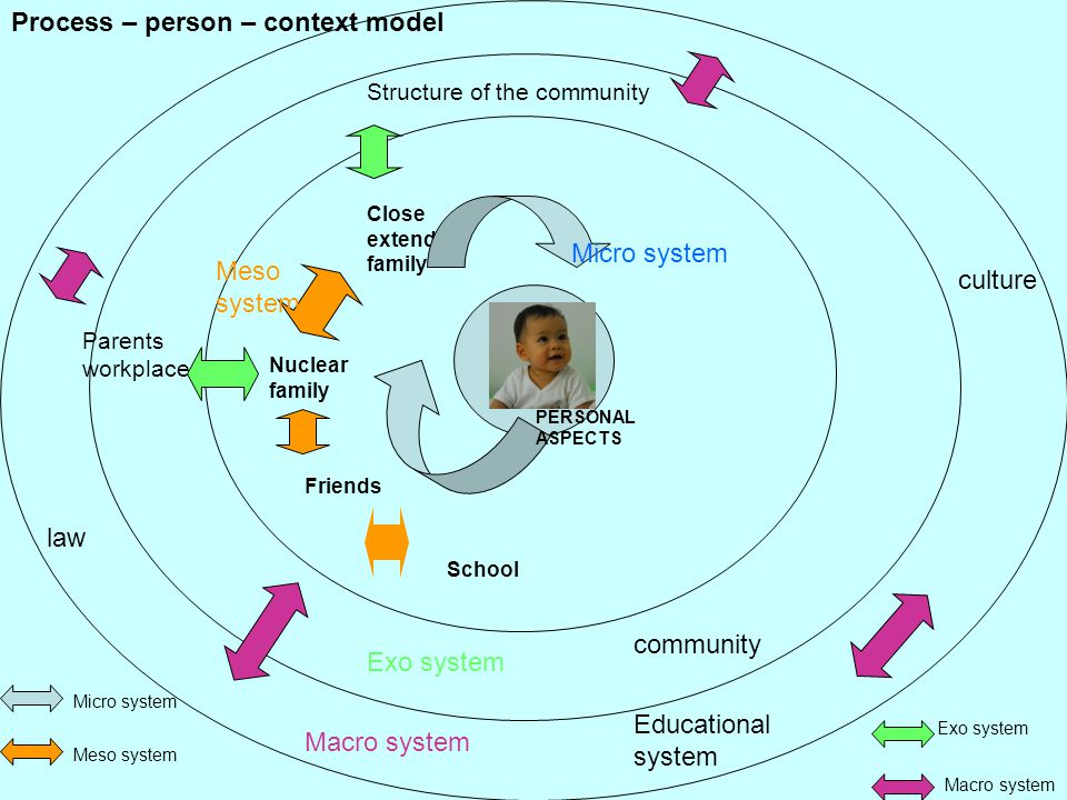 Process – person – context model