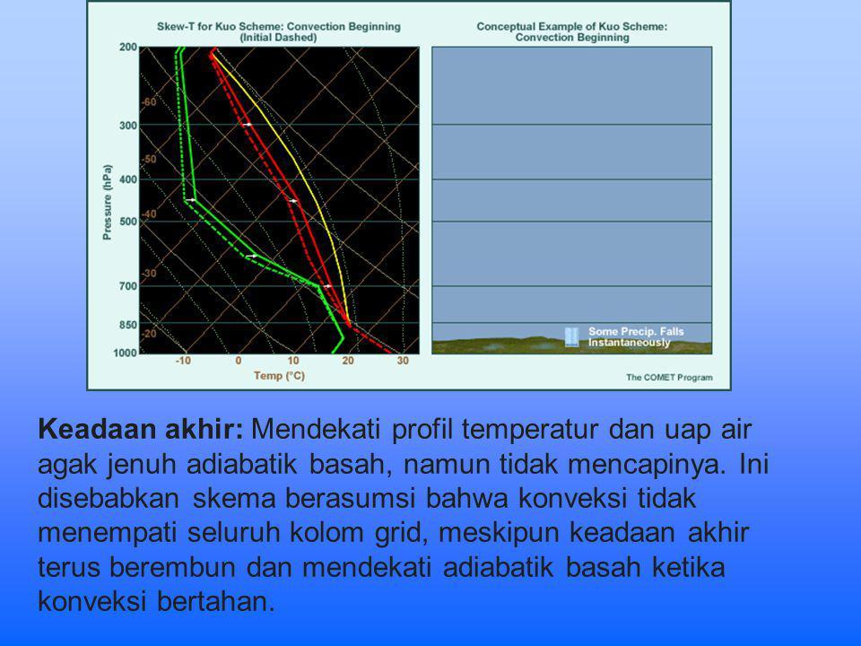 Keadaan akhir: Mendekati profil temperatur dan uap air agak jenuh adiabatik basah, namun tidak mencapinya.
