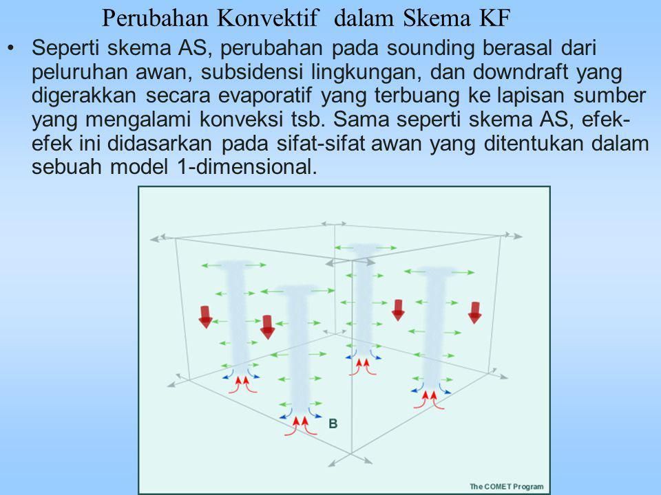 Perubahan Konvektif dalam Skema KF