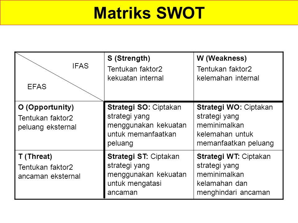 Matriks SWOT S (Strength) Tentukan faktor2 kekuatan internal