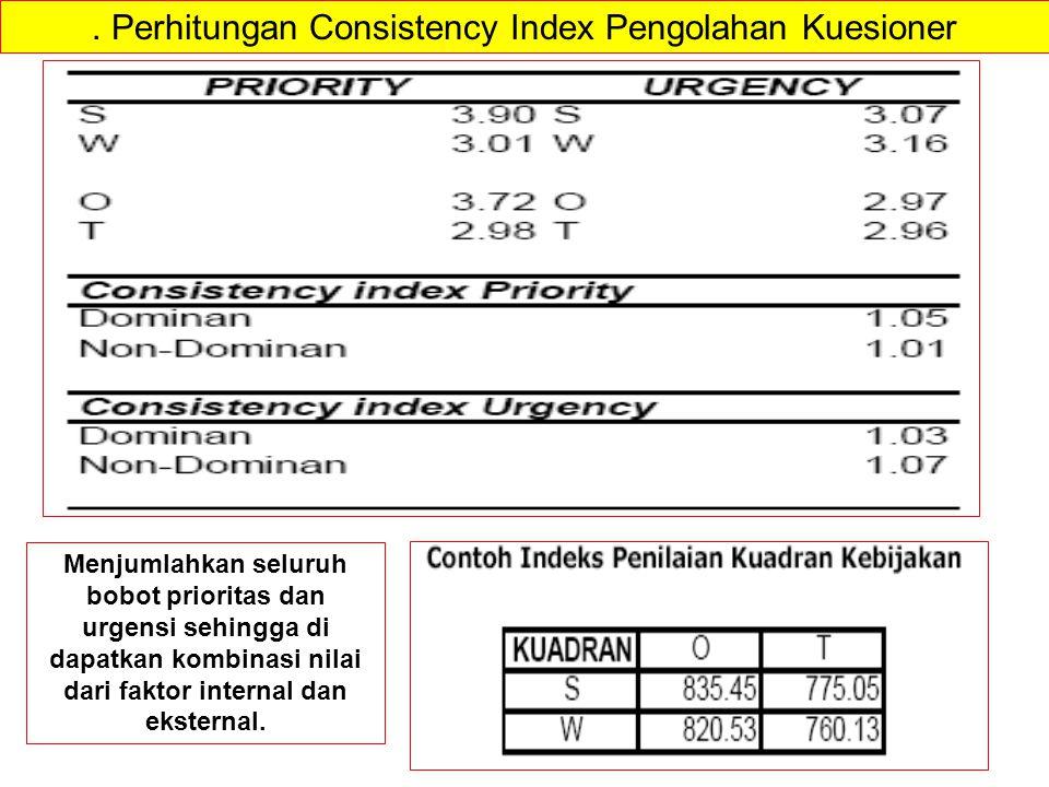. Perhitungan Consistency Index Pengolahan Kuesioner