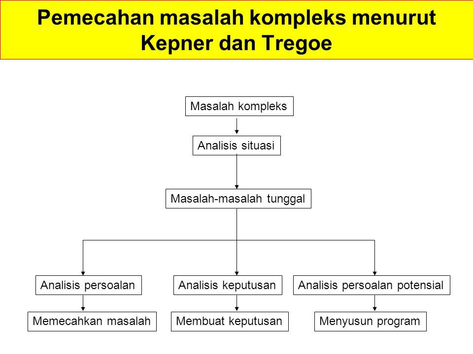 Pemecahan masalah kompleks menurut Kepner dan Tregoe
