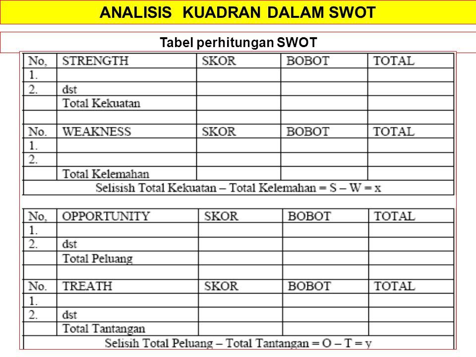 ANALISIS KUADRAN DALAM SWOT Tabel perhitungan SWOT