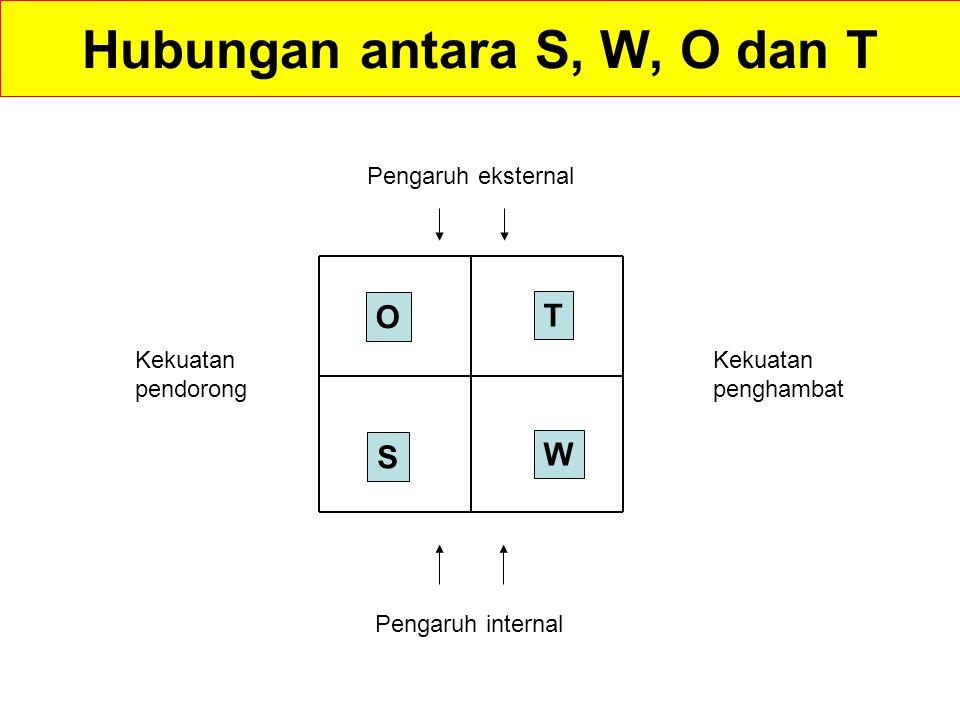 Hubungan antara S, W, O dan T
