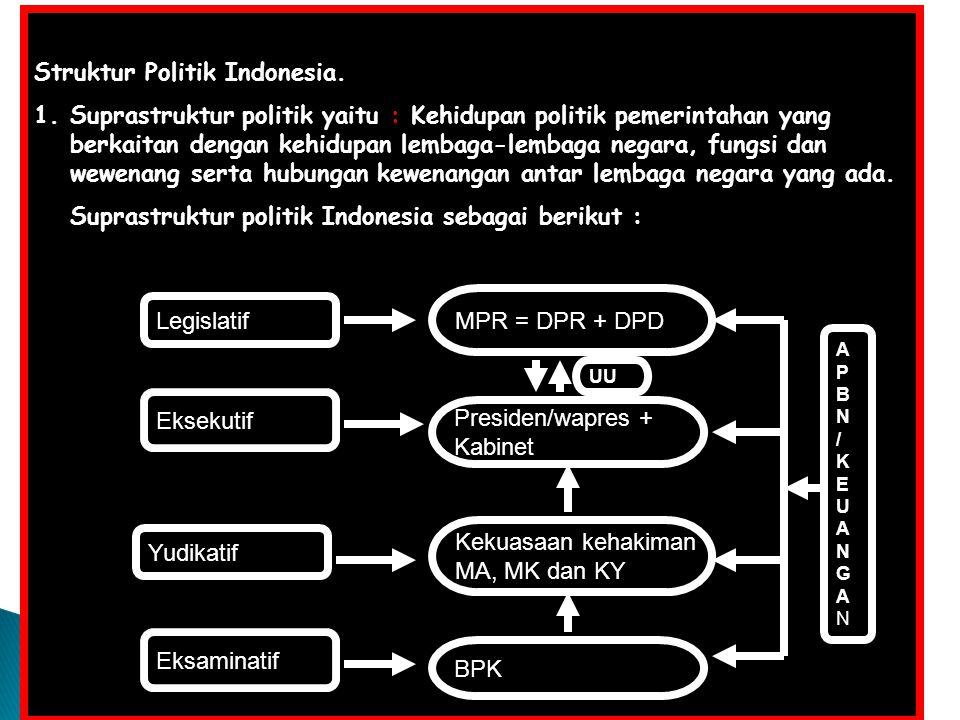 Struktur Politik Indonesia.