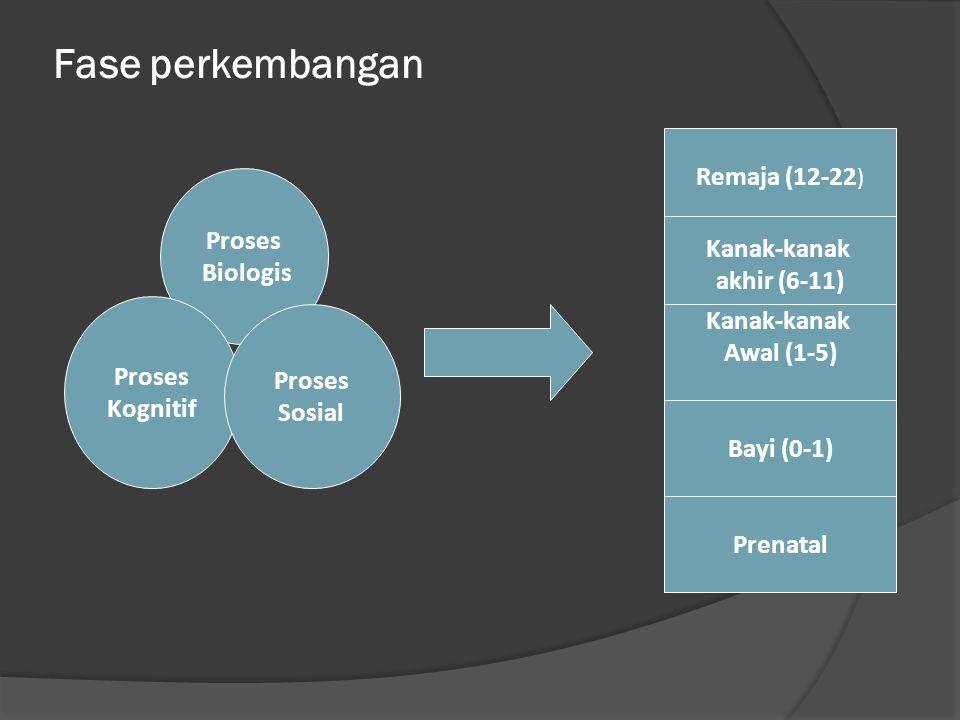 Fase perkembangan Remaja (12-22) Proses Biologis Kanak-kanak