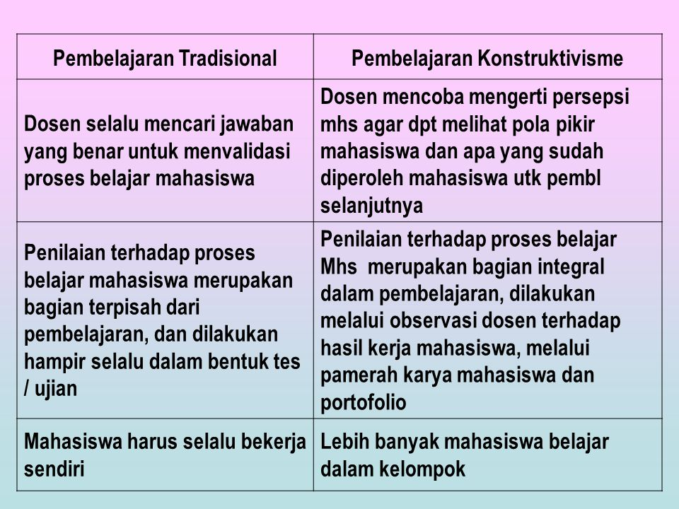 Pembelajaran Tradisional Pembelajaran Konstruktivisme