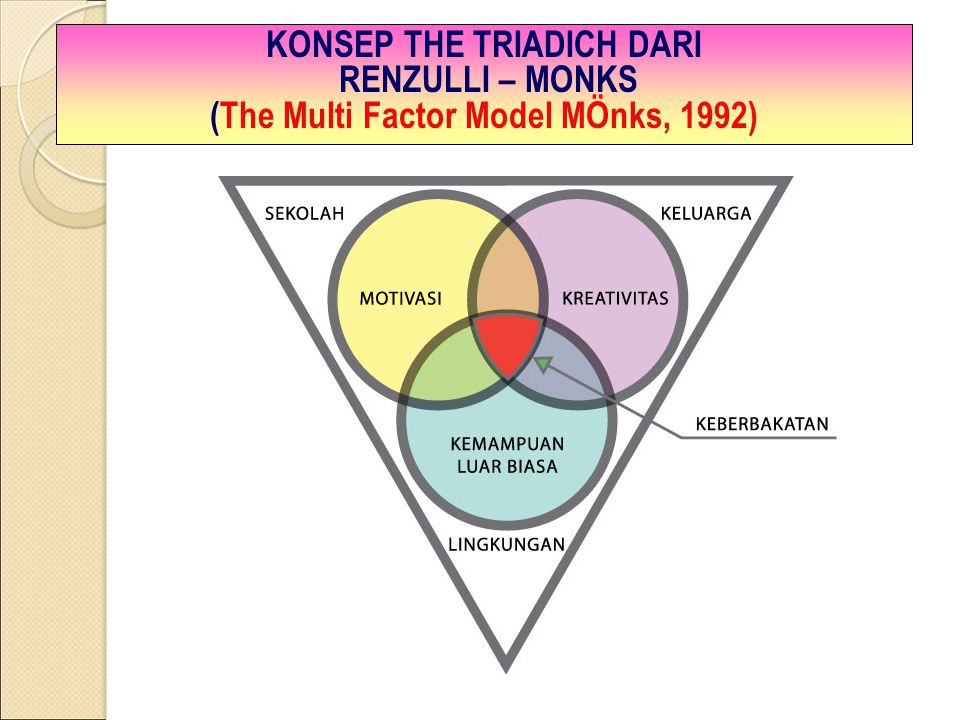 KONSEP THE TRIADICH DARI RENZULLI – MONKS