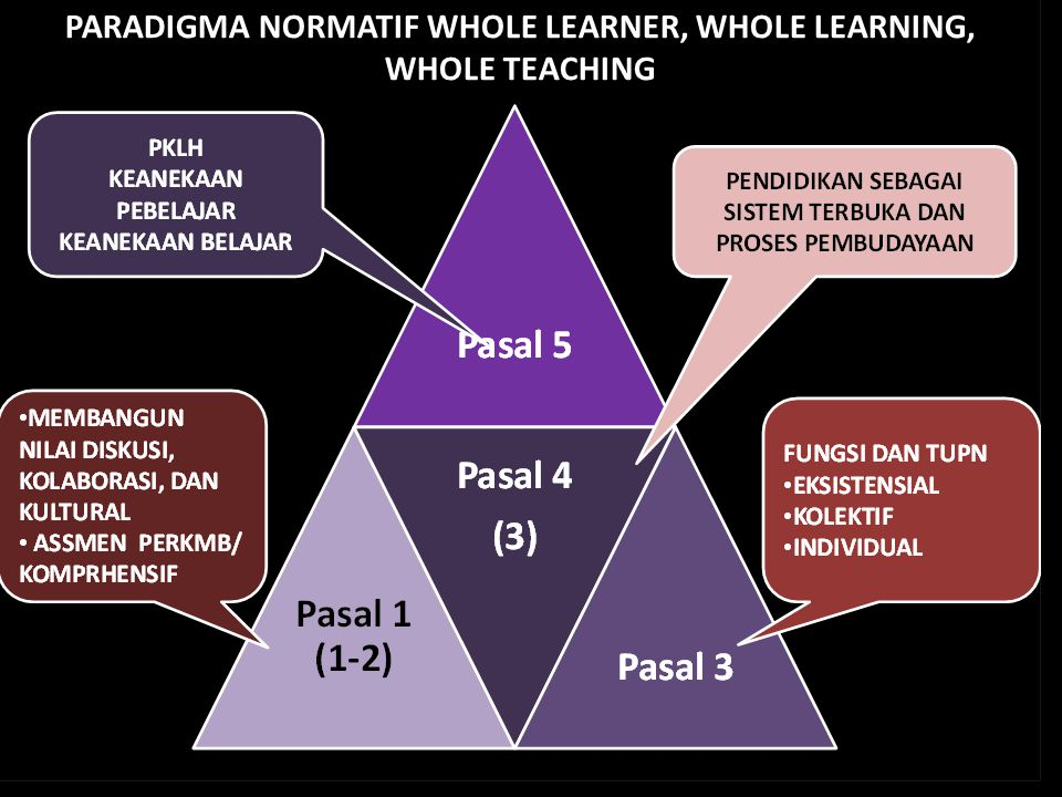 PARADIGMA NORMATIF WHOLE LEARNER, WHOLE LEARNING, WHOLE TEACHING