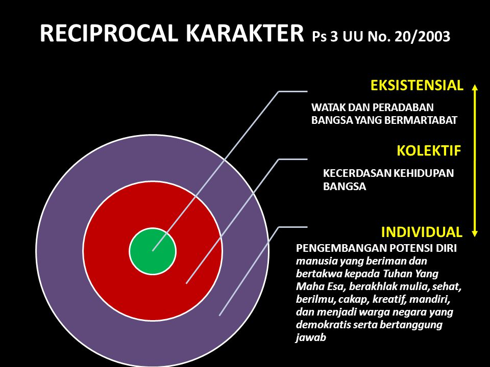 RECIPROCAL KARAKTER Ps 3 UU No. 20/2003