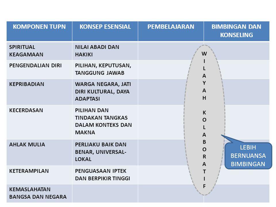 POSISI BIMBINGAN DAN KONSELING DALAM MAKNA.. Ps 1 (1) UU no. 20/2003